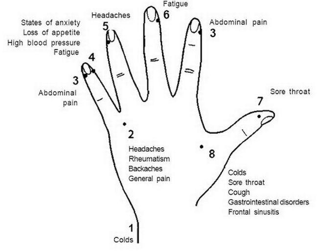 Ρεφλεξολογία: Σε ποιο σημείο του σώματος να κάνετε μασάζ για να περάσει ο πονοκέφαλος